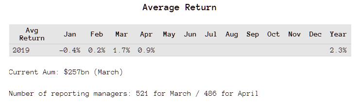 CTA performance improving for April