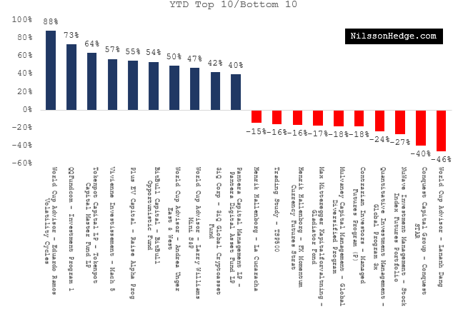 Year-to-date, best and worst [reporting] hedge funds