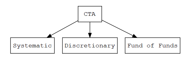 Managed futures classification