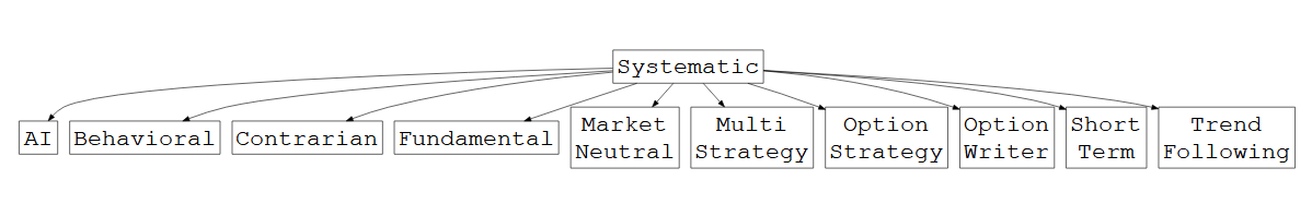 Managed futures, detailed classification strategy