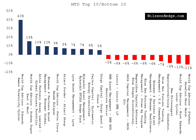 Best and Worst Funds MTD
