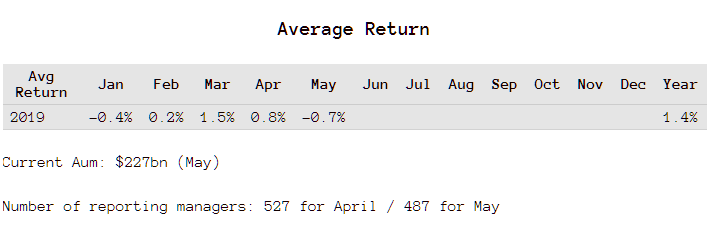 Managed Futures Returns for May