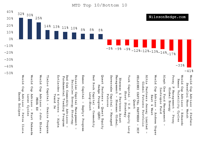 May's Top and Worst performers