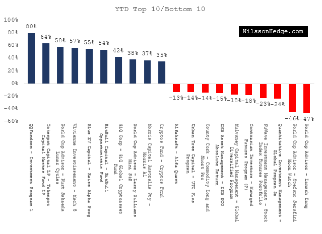Best and Worst Hedge Funds YTD