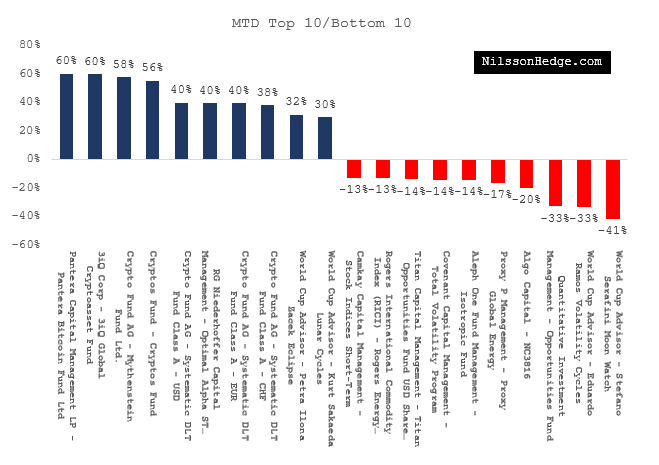 May's Best and Worst Performing Funds
