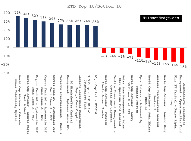 Best & Worst Hedge Funds for June