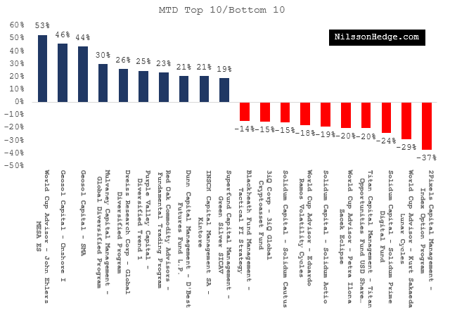 Top 10 / Bottom 10 Hedge Funds for August