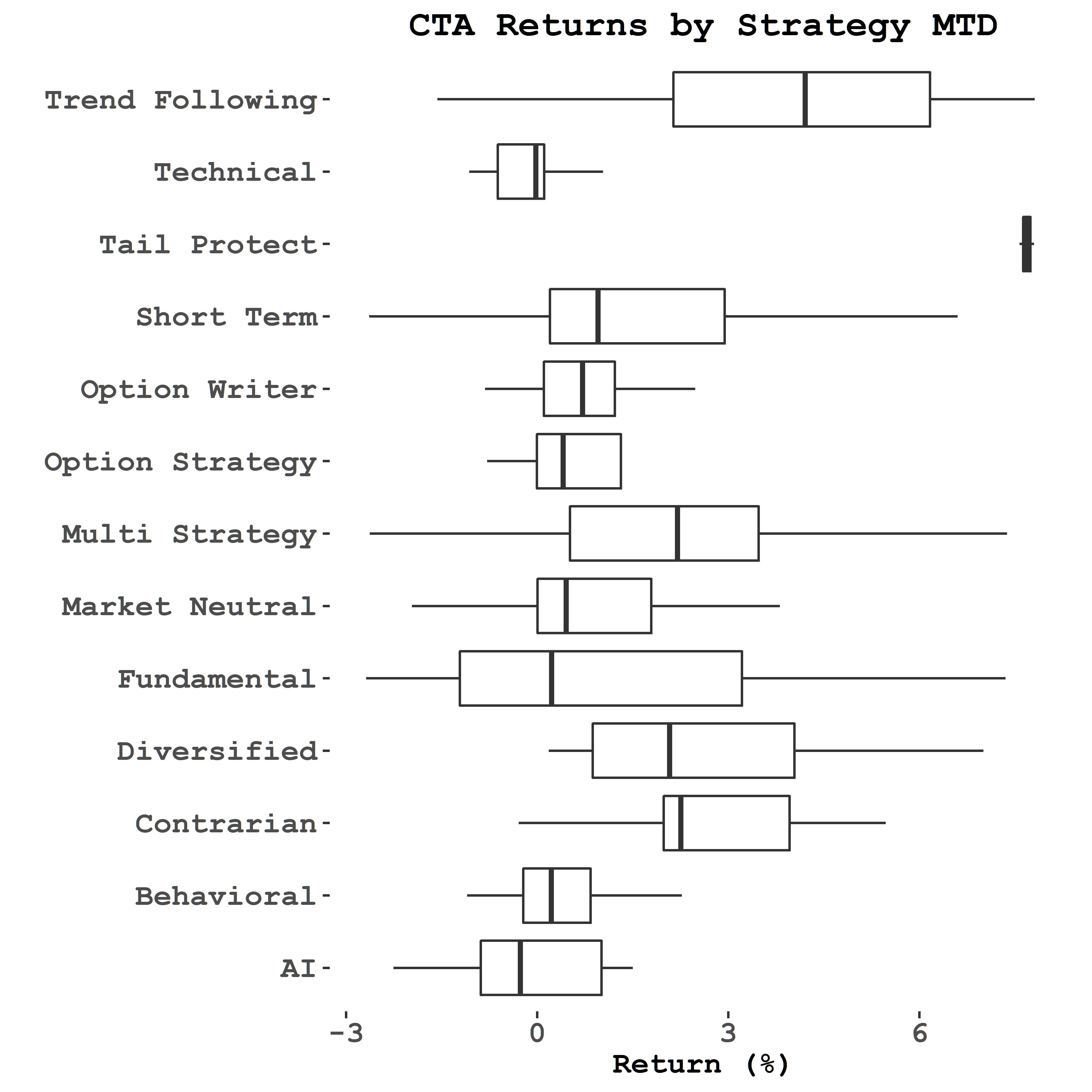 Strategy Returns – Trend Following and Diversified Funds leading the pack