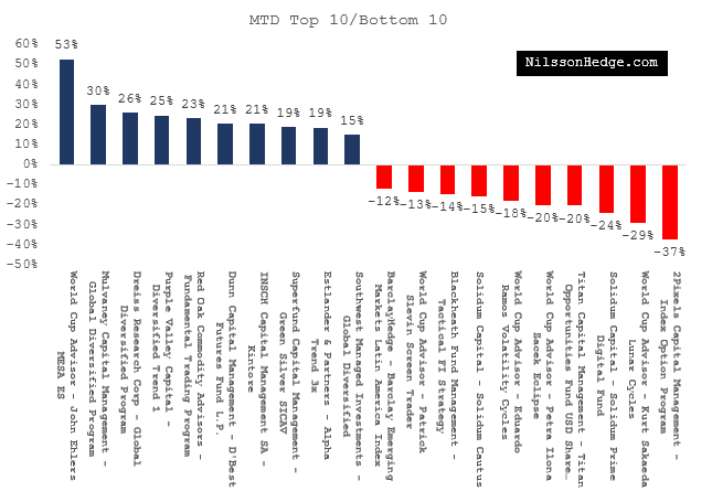 Top 10/Bottom 10 Hedgefunds for August
