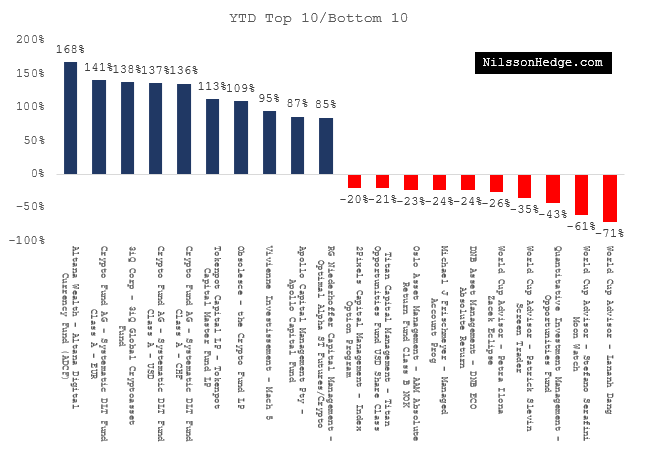 Best and Worst Hedgefunds YTD