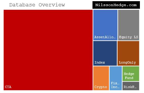 Database Updated