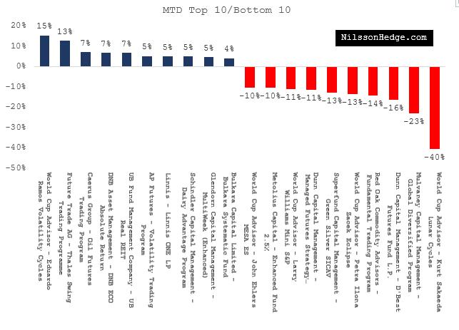 Top 10 / Bottom 10 Hedge Fund for September