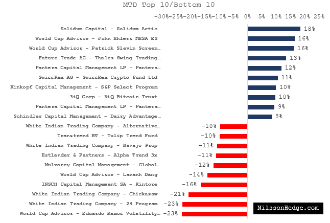 Top 10 / Bottom 10 Hedge Funds for October