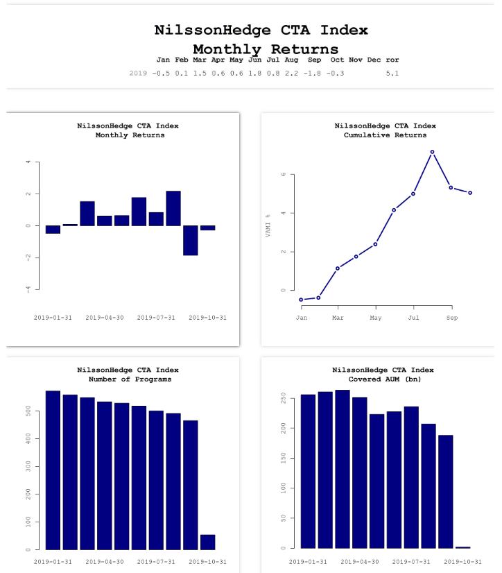 NilssonHedge Indices Updated