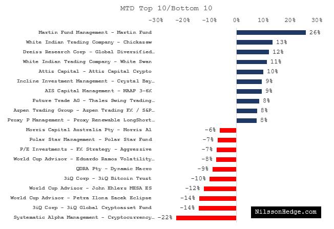 Top 10/Bottom 10 Hedge Funds for December
