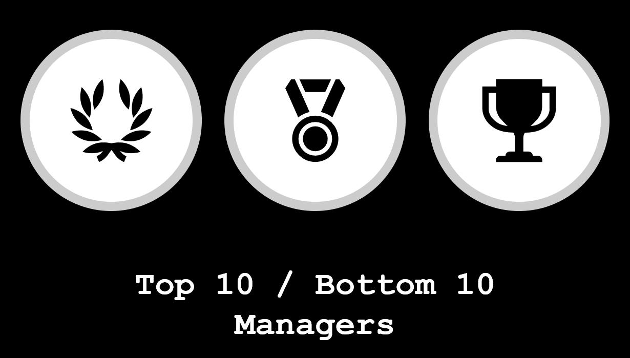 Top 10/Bottom 10 YTD 2020