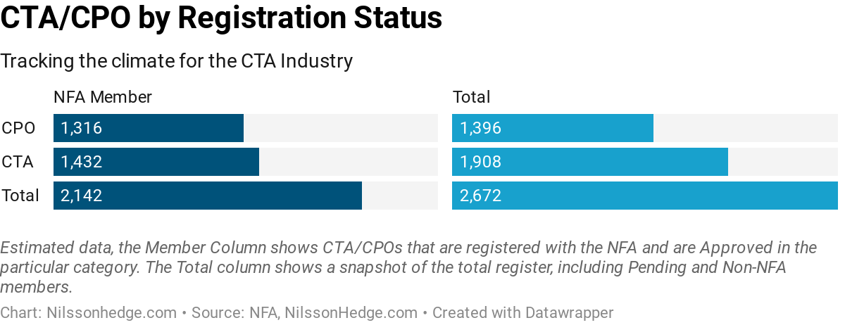 Tracking the CTA industry