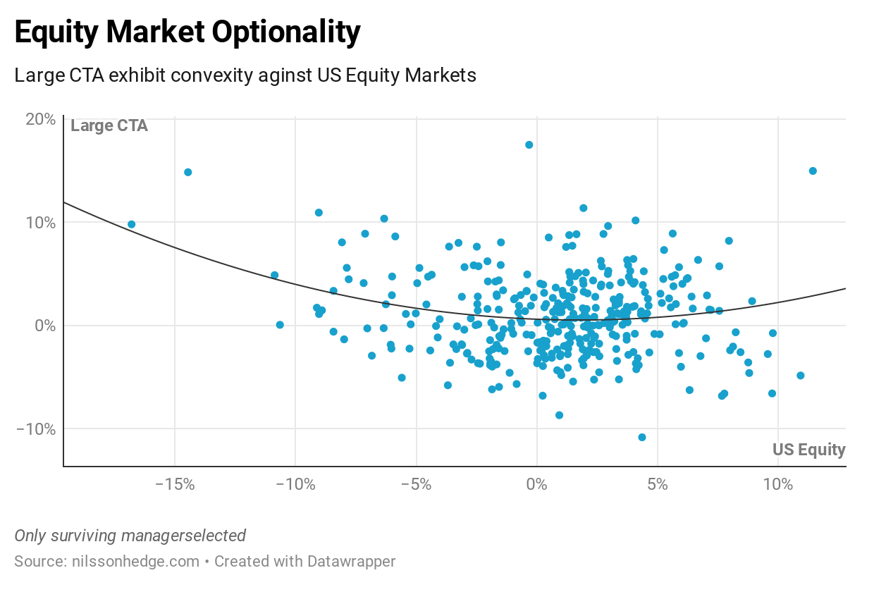CTAs are positively convex to equity markets, large equity market moves