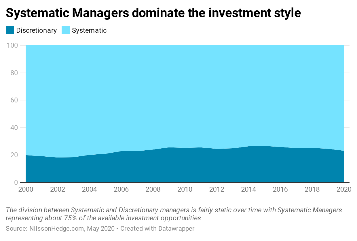 Systematic Managers are more common in the CTA industry. Discretionary manager represents around 20% of the aum over time.