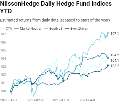 Weekly Update – Expected Return April 2021