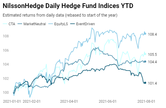 Hedge Fund Performance Preview – July 2021