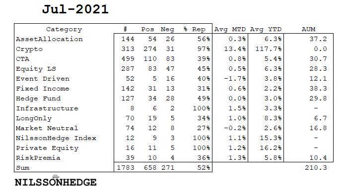 1st Estimates – July 2021